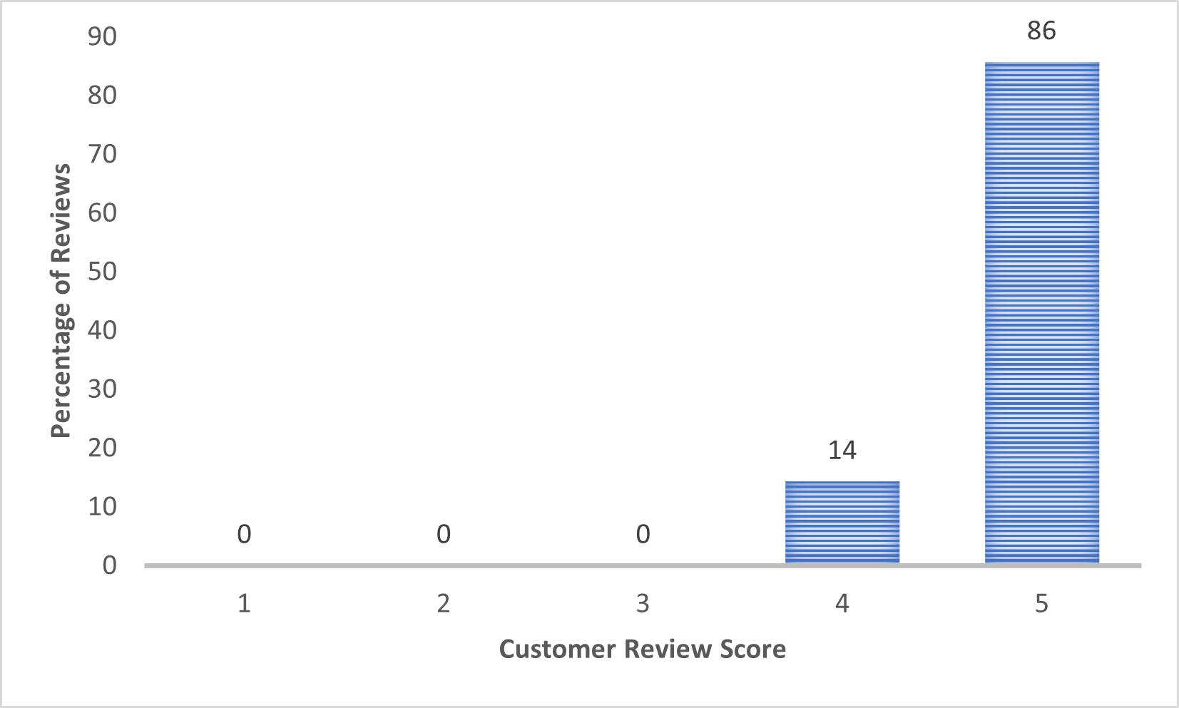 SweatStop Forte Roll-on Review Scores