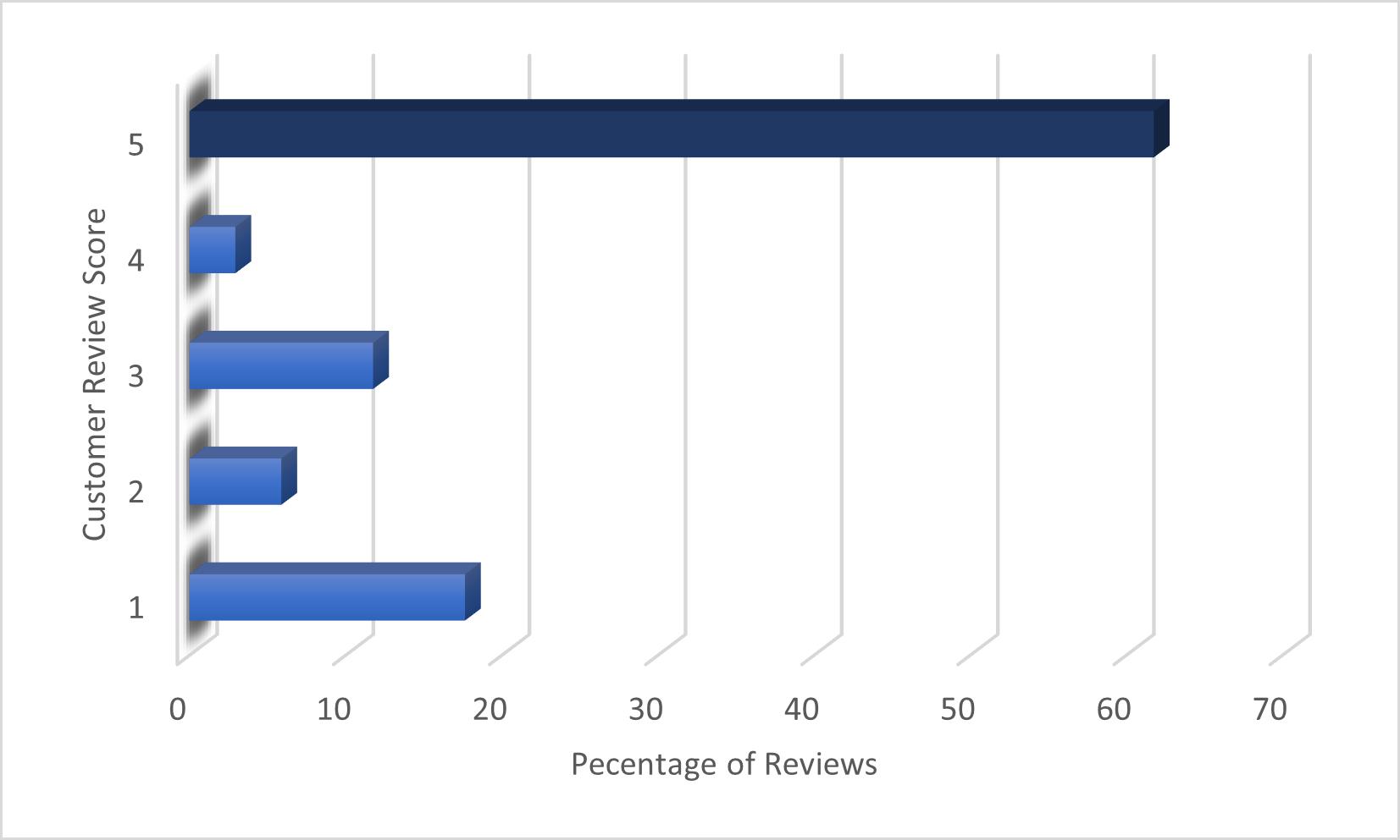 SweatStop Forte Max Review Scores